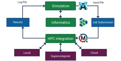Open CHemistry workflow