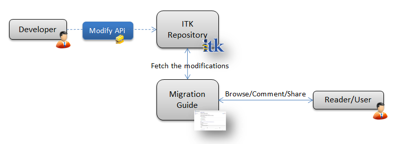 ITK v4 - Migration Guide - Kitware Blog