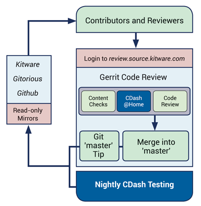 Kitware Gerrit Software Process