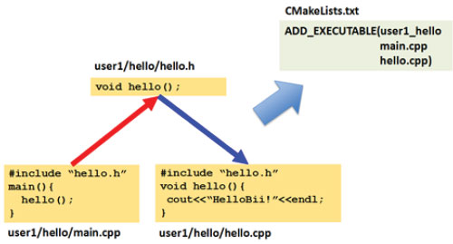 Meta-configuration of C/C++ projects with CMake - Kitware Blog