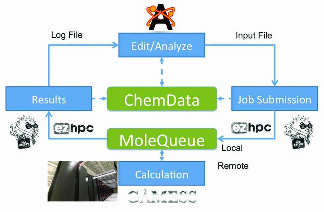 Introducing Open Chemistry at Kitware - Kitware Blog